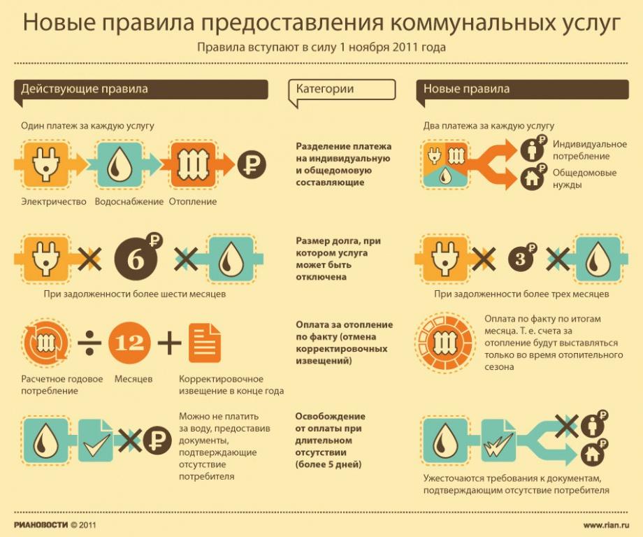 new_prav_kom_usl
